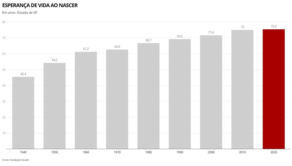 A queda na esperança de vida ao nascer em 2020 fez com que o Estado de São Paulo regredisse até o patamar registrado entre 2012 e 2013 — Foto: Ana Carolina Moreno/TV Globo