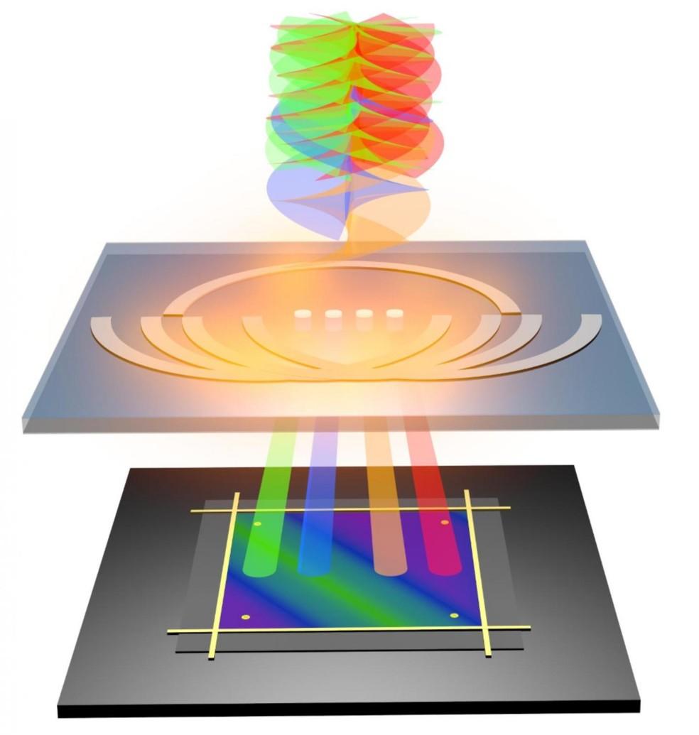 Miniatura do detector decodificando a luz torcida  — Foto: Divulgação/RMIT