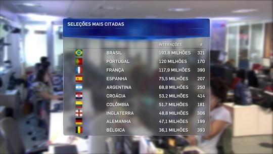 Campeão... do Instagram: Brasil gerou maior número de interações na Copa