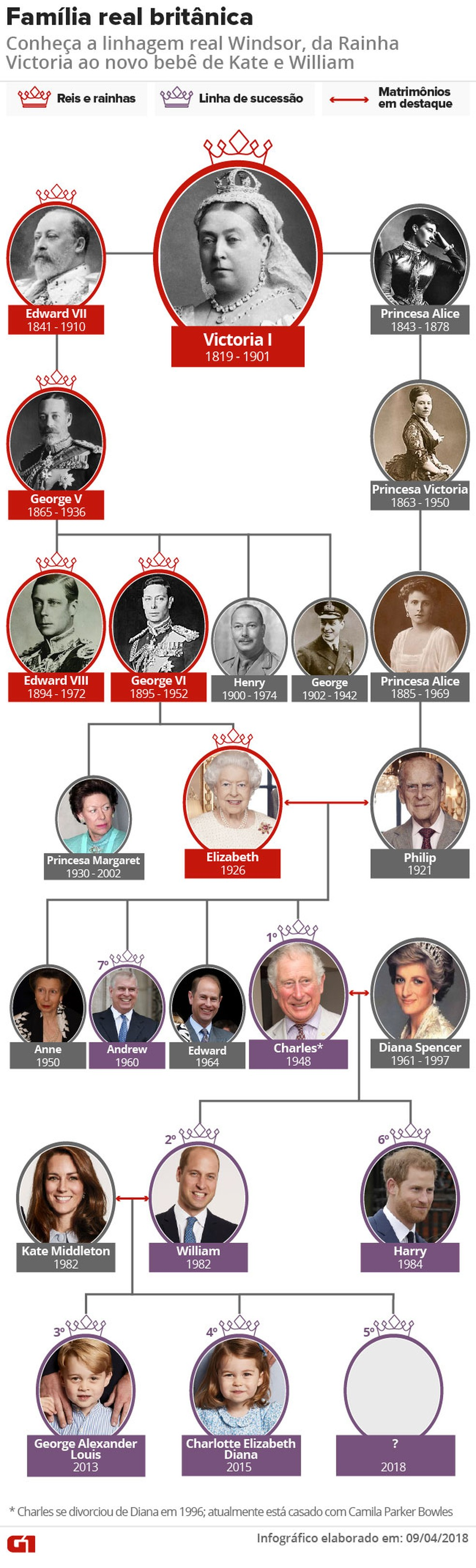 Família real britânica (Foto: Juliene Souza/ Arte G1)