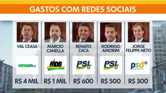 Deputados gastam mais de R$ 6 mil com impulsionamento de posts