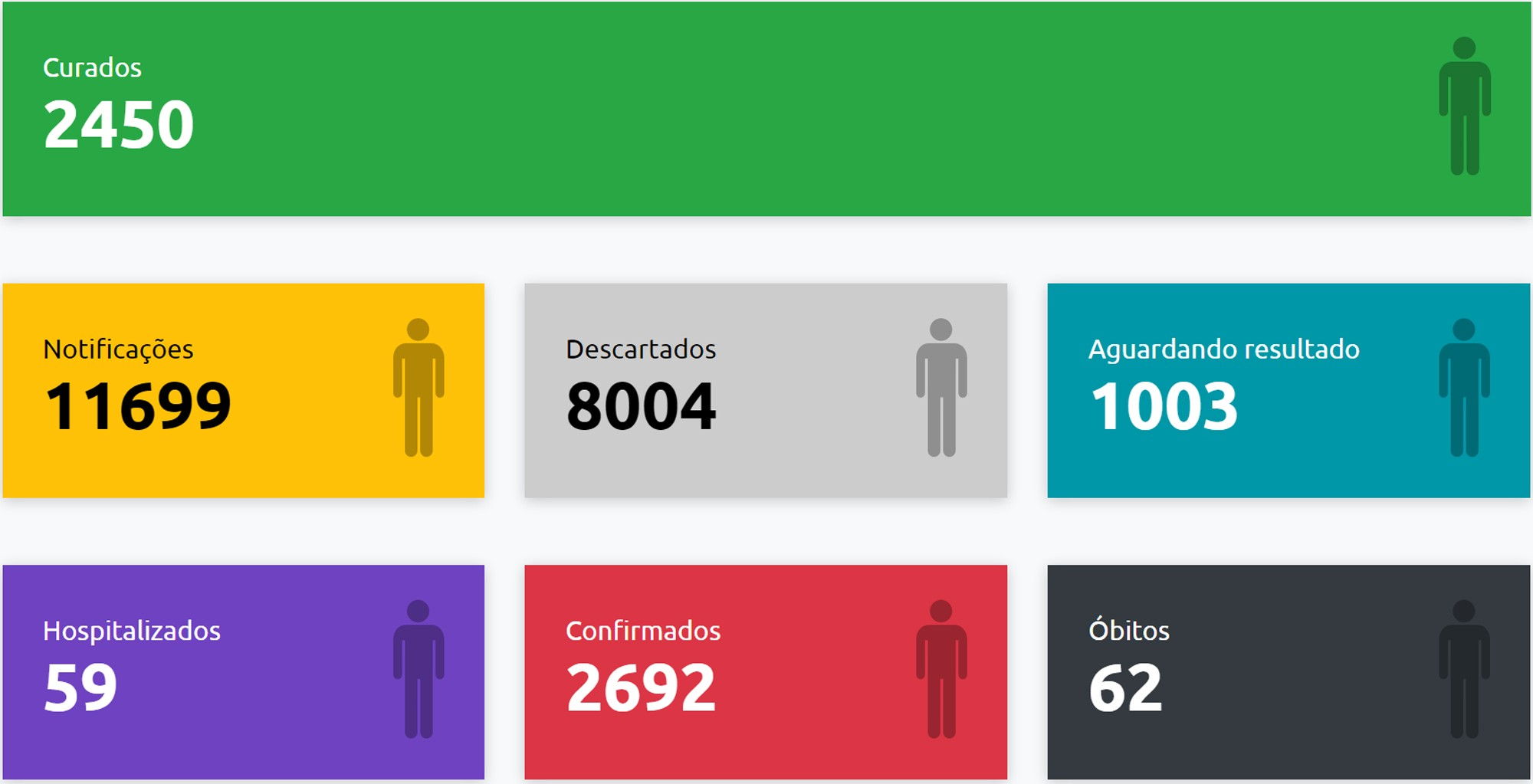 Com mais 3 confirmações, total de mortes causadas pela Covid-19 sobe para 62 em Presidente Prudente