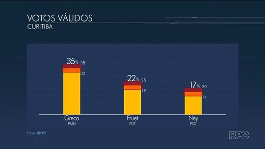 Ibope, votos válidos: Greca tem 35%, Fruet, 22%, e Leprevost, 17%