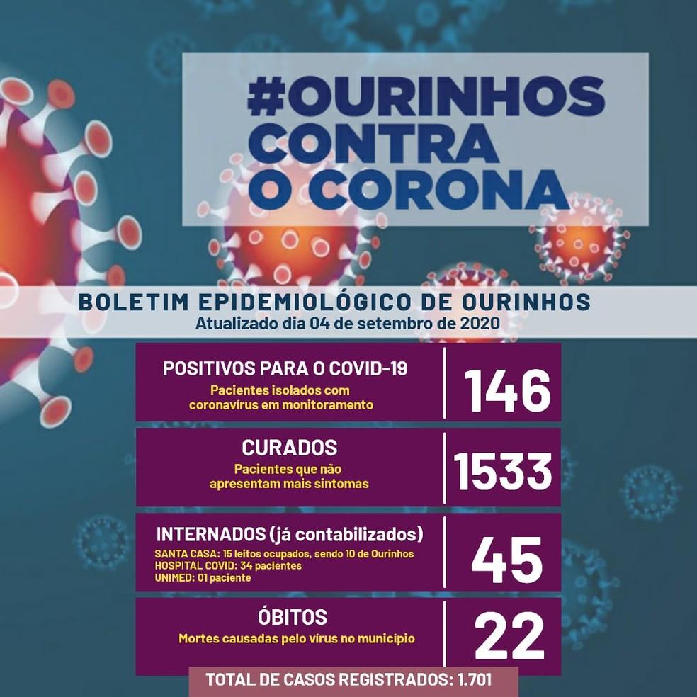 Balanço Covid-19 Ourinhos — Foto: Prefeitura de Ourinhos/Divulgação