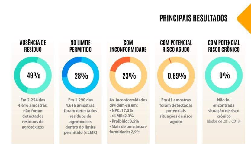 anvisa gráfico (Foto: Divulgação/Anvisa)