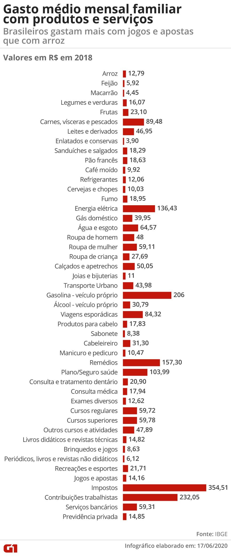 Gasto médio familiar mensal com produtos e serviços no Brasil  — Foto: Economia/G1