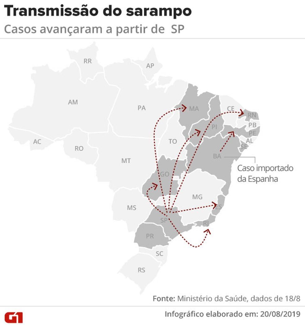 Dinâmica da transmissão do sarampo a partir de SP; ministério diz que quadro se intensificou a partir da semana epidemiológica 21, no começo de junho.' — Foto: Rodrigo Cunha/Arte G1
