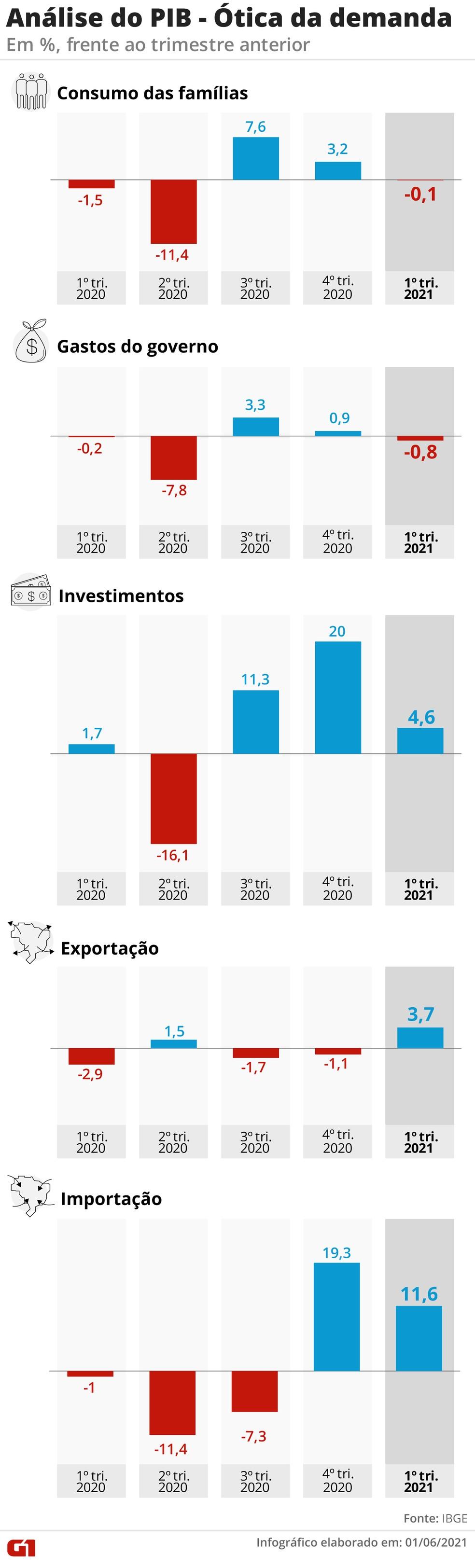 PIB sob a ótica da demanda — Foto: Elcio Horiuchi e Guilherme Luiz Pinheiro/G1