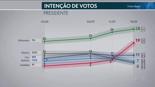 Pesquisa Ibope de 18 de setembro para presidente por sexo, idade, escolaridade, renda, região, religião e raça