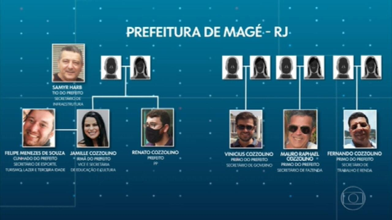 Prefeitos de várias cidades do Rio empregam parentes em cargos de confiança