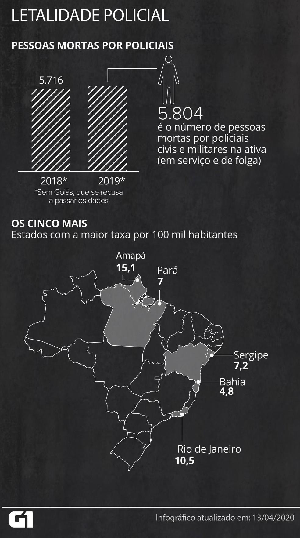 Número de mortos por policiais tem crescido ano a ano — Foto: Guilherme Gomes e Wagner Magalhães/G1