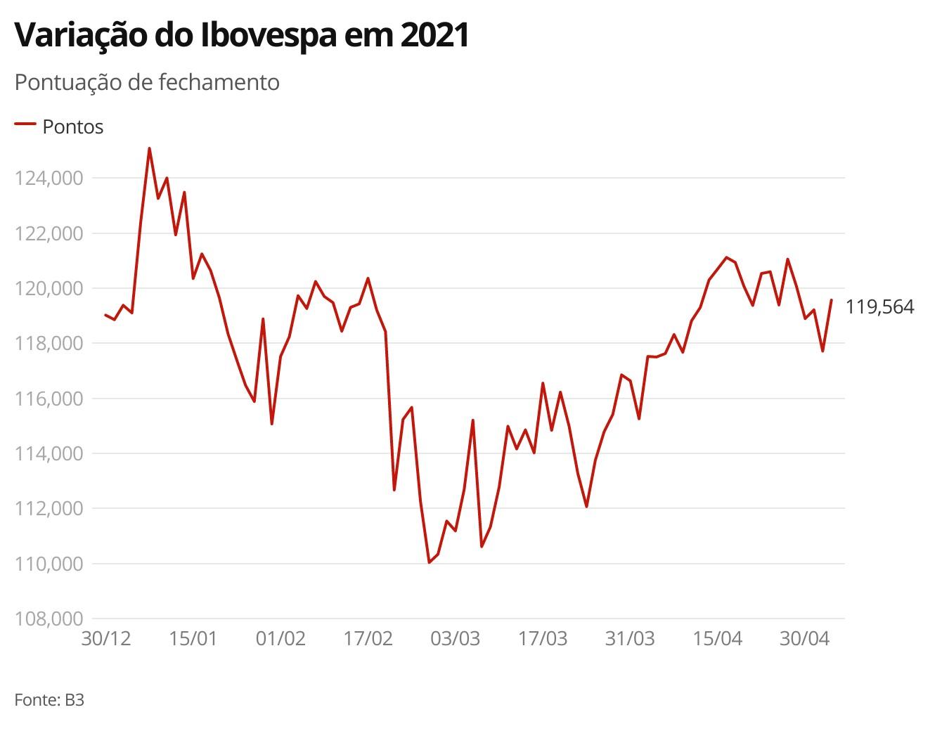 Bovespa opera em leve queda após nova alta nos juros