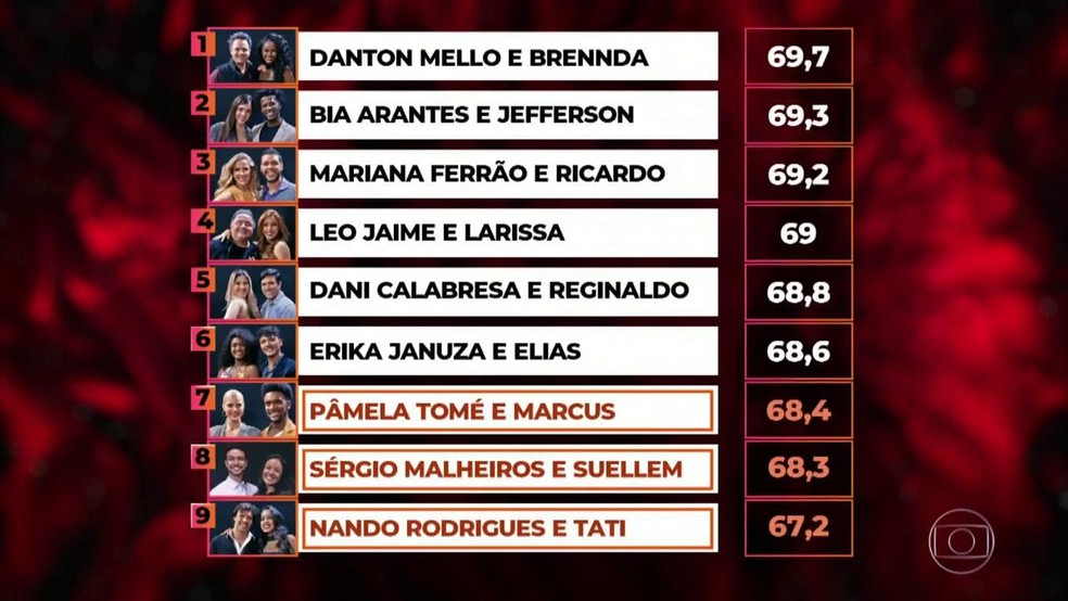 Confira como ficou a classificação do 'Dança dos Famosos' após a rodada de salsa — Foto: TV Globo