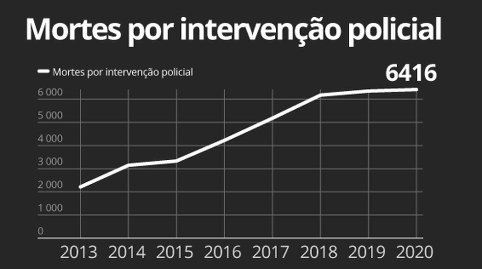 Mortes por intervenção policial no Brasil — Foto: Arte/G1
