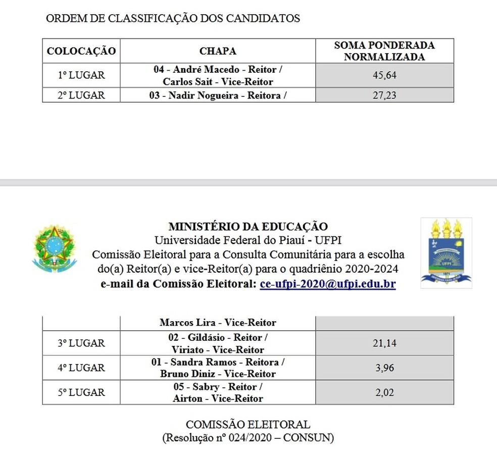 Professor ficou em 3º lugar no resultado geral, logo, em último na lista tríplice.  — Foto: Divulgação/UFPI