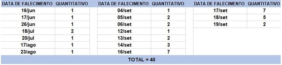 Mortes por Covid registradas na Bahia no dia 19 de setembro — Foto: Divulgação/ Sesab