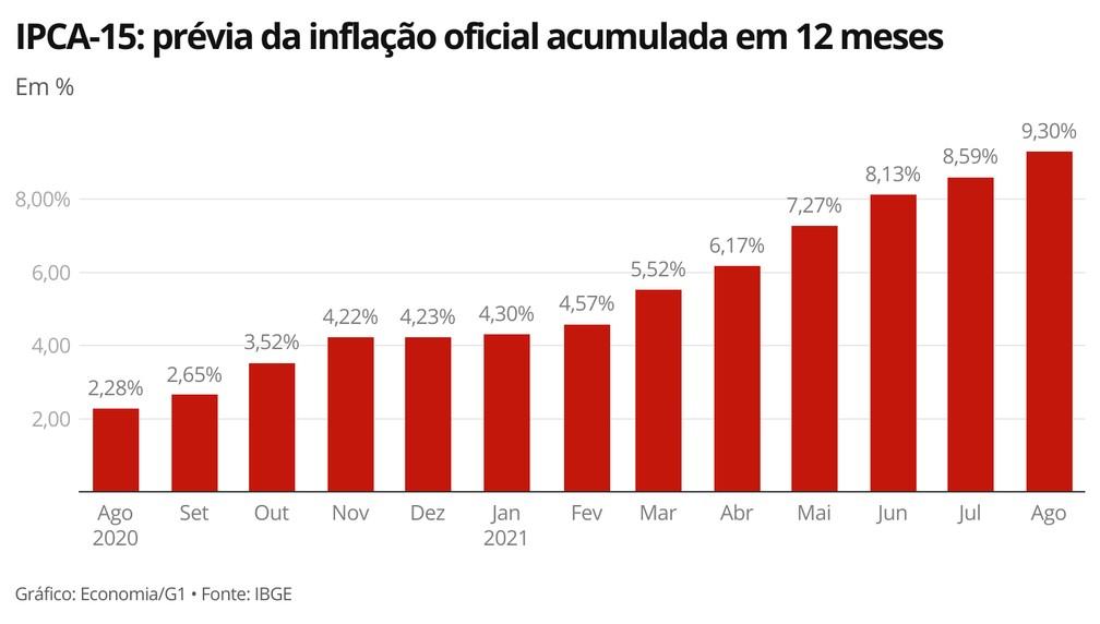 IPCA-15: prévia da inflação oficial acumulada em 12 meses, segundo o IBGE — Foto: Economia G1