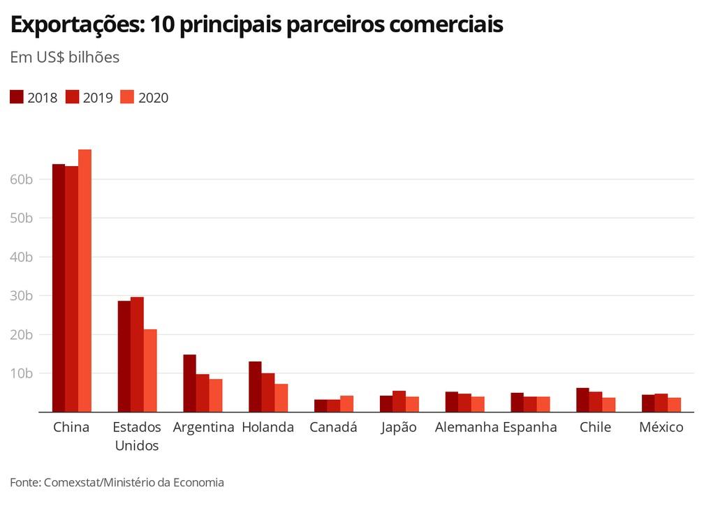 Exportações: 10 principais parceiros comerciais do Brasil — Foto: G1 Economia