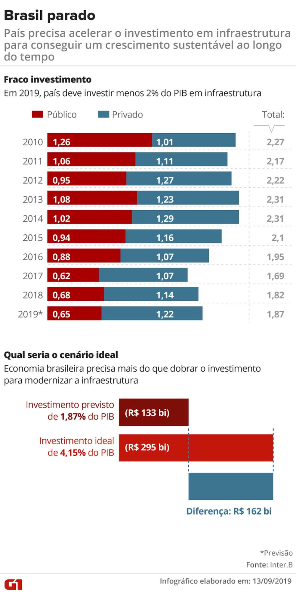 Brasil precisa mais do que dobrar o investimento em infraestrutura  — Foto: Rodrigo Cunha/Arte G1
