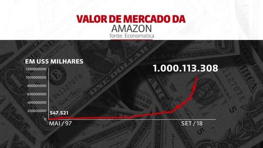 Amazon: de livraria a empresa de US$ 1 trilhão; veja escalada do valor de mercado