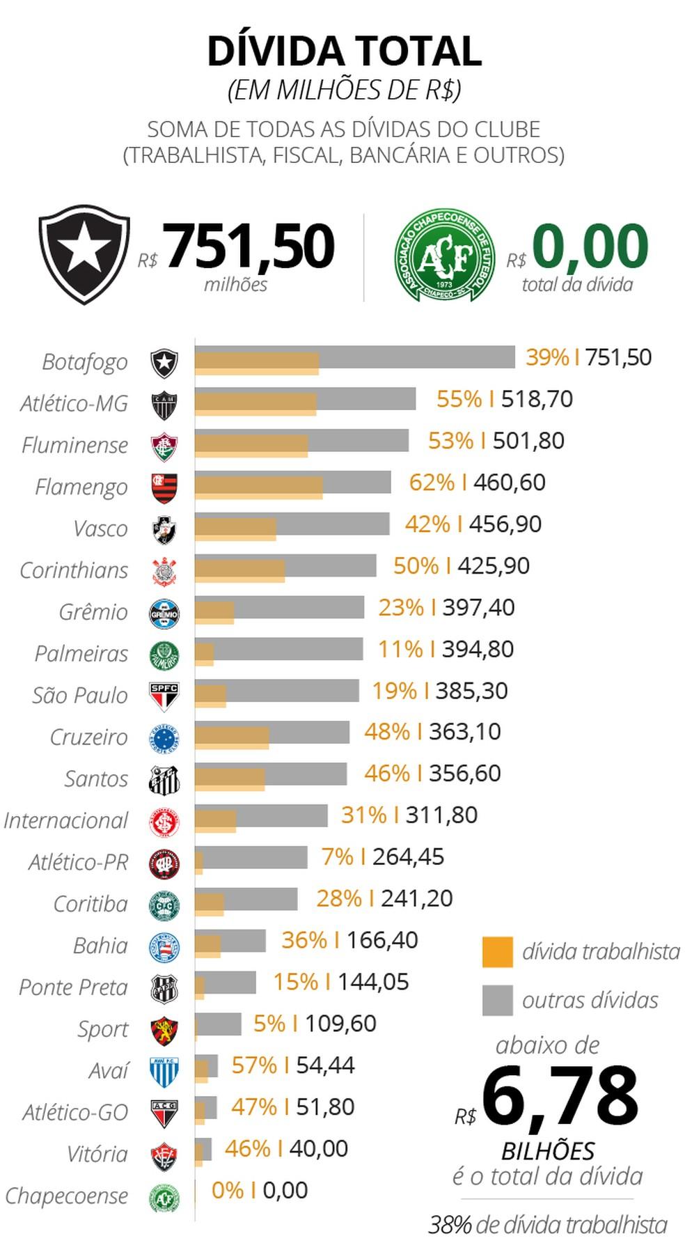 A dívida total de cada clube e o peso da parte trabalhista nos débitos (Foto: infoesporte)