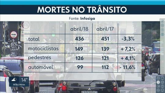 São Paulo registra queda de 3,3% no número de mortos no trânsito em abril