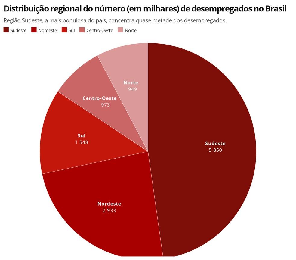 Regiões Sudeste e Norte foram as que registraram as maiores altas nos números de desempregados — Foto: Economia/G1