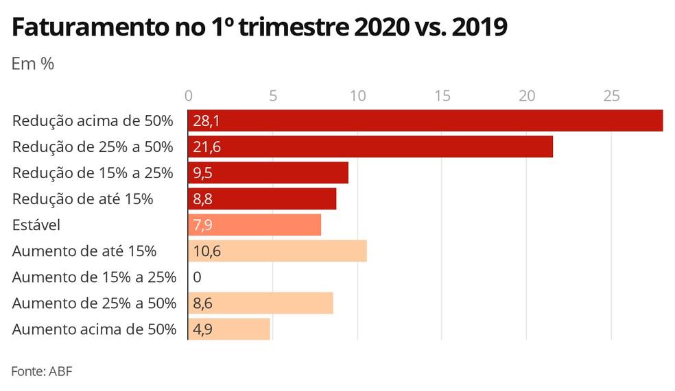 Faturamento das franquias no 1º trimestre de 2020 — Foto: G1 Economia