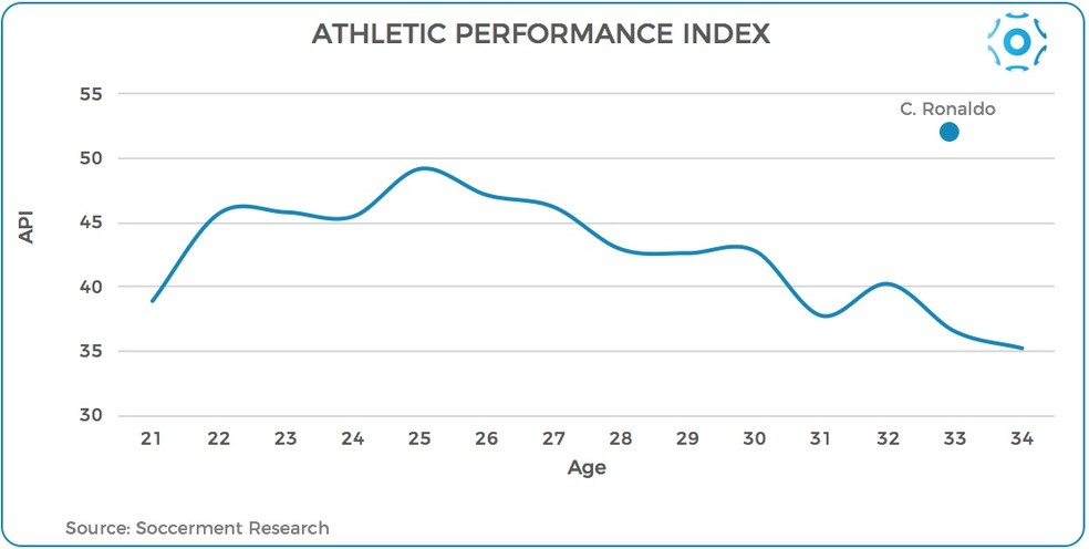 Índice de Performance Atlética (API) dos jogadores na Copa do Mundo, divididos por idade (Foto: Reprodução/Soccerment.com)