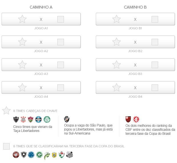 Info_SORTEIO_Copa-Brasil_01 (Foto: Infoesporte)