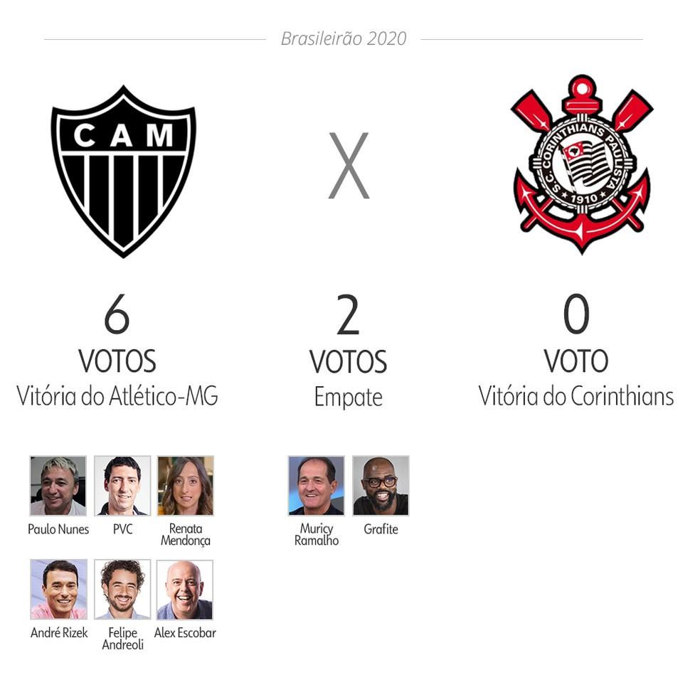 Palpite Ge Veja As Apostas De Apresentadores E Comentaristas Para A 2ª Rodada Do Brasileirao Brasileirao Serie A Ge