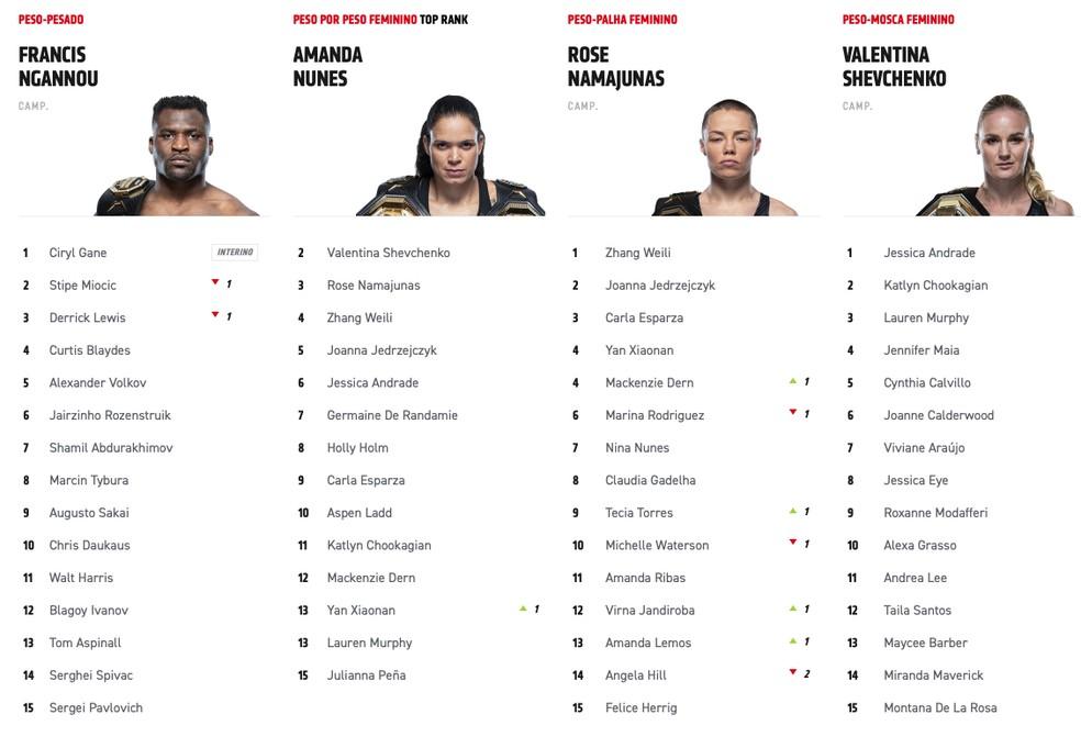 Vicente Luque sobe duas posições no ranking após vitória no UFC 265