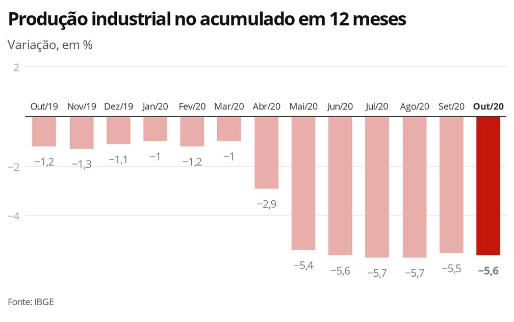 Produção industrial no acumulado em 12 meses — Foto: Economia G1
