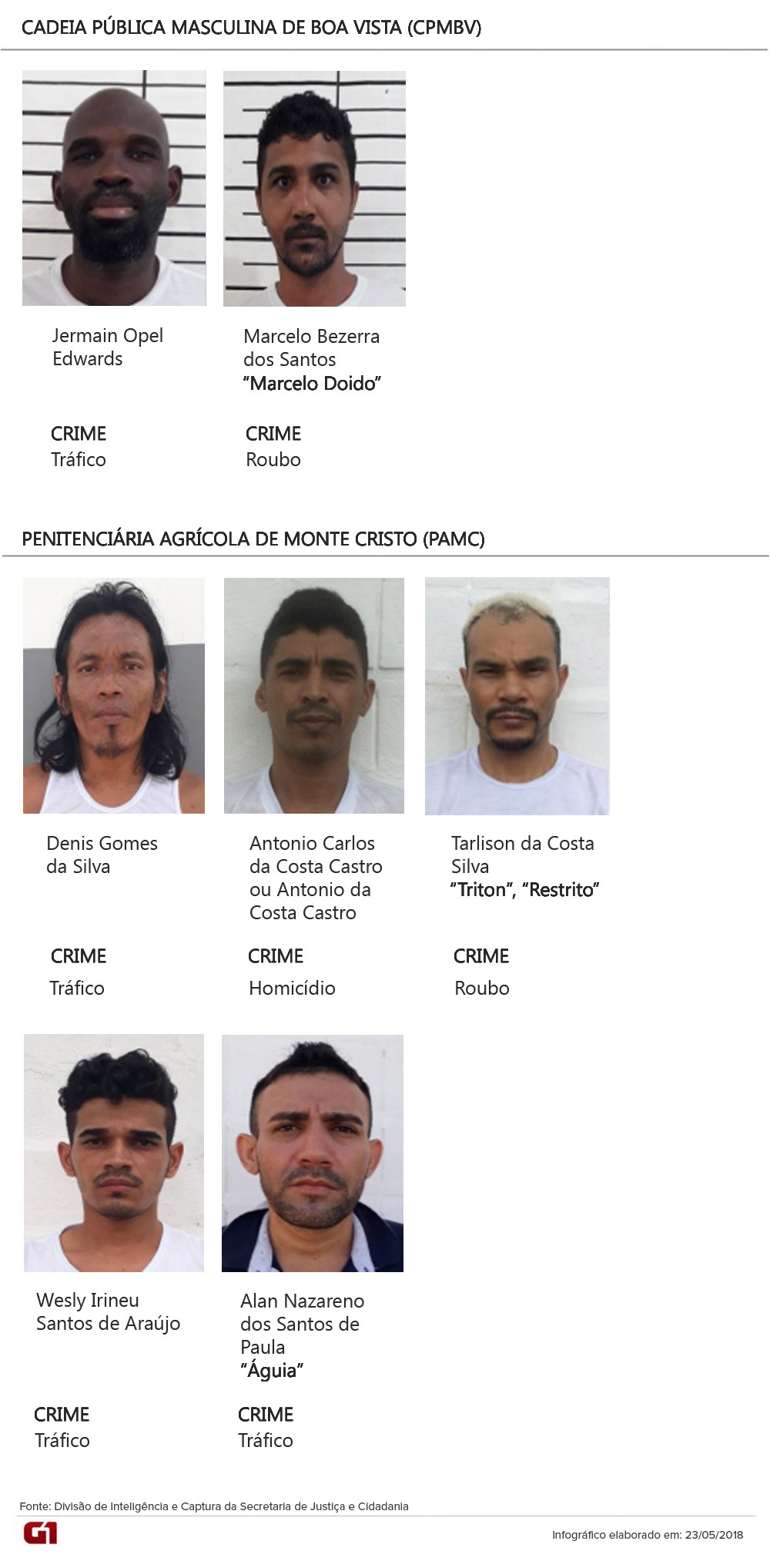 Sejuc divulga fotos de detentos que não voltaram da 'saidinha' do Dia das Mães e estão foragidos
