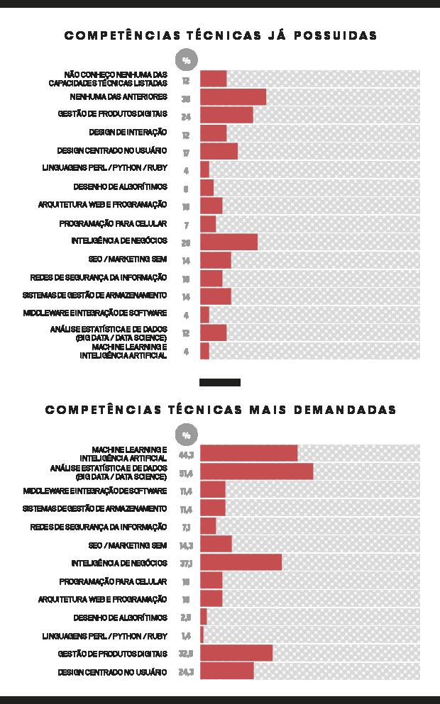 Dados sobre competências digitais no mercado de trabalho. Cada entrevistado podia responder mais de uma opção, por isso, a soma dá mais de 100% (Foto: Época NEGÓCIOS)