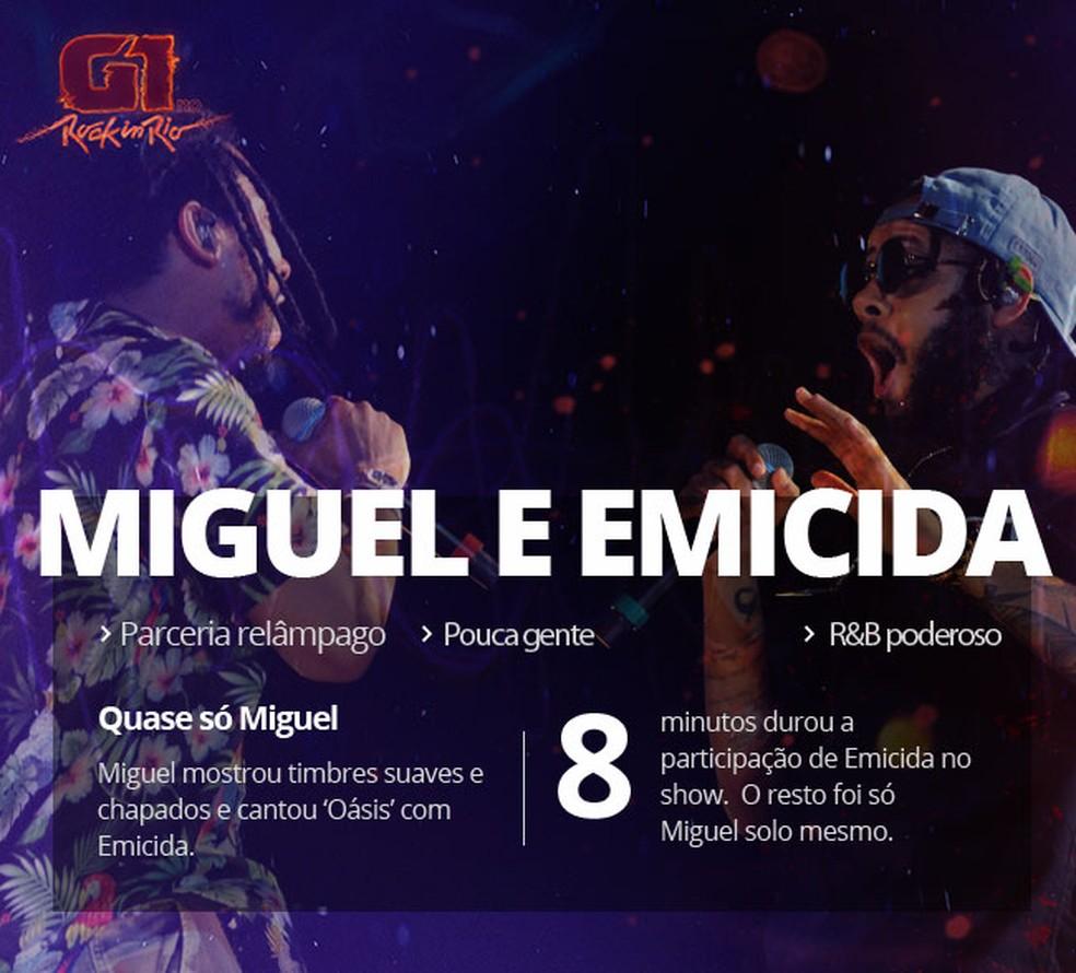 -  Miguel e Emicida  Foto: Alexandre Durão / G1