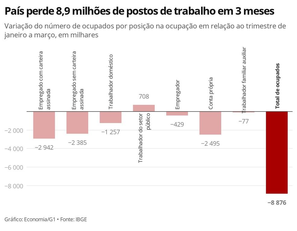 País perde 8,9 milhões de postos de trabalho em 3 meses — Foto: Economia G1