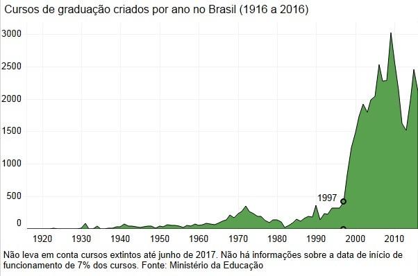 Cursos de graduação criados no Brasil