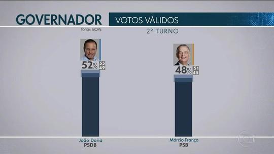Ibope em SP, votos válidos: Doria, 52%; França, 48%