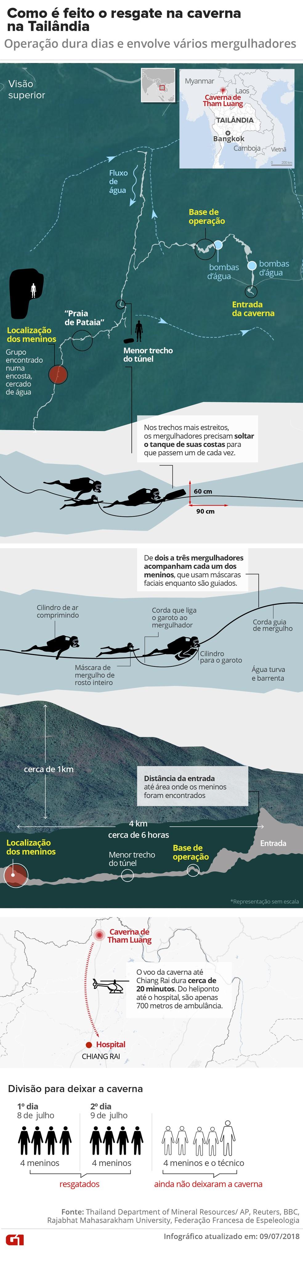 Como é feito o resgate dos meninos e do técnico em caverna na Tailândia (Foto: Karina Almeida/ Arte G1)