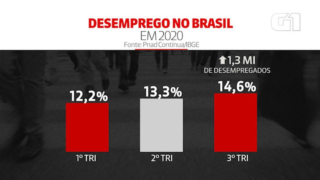 VÍDEO: Desemprego no Brasil salta a taxa recorde de 14,6% e atinge 14,1 milhões