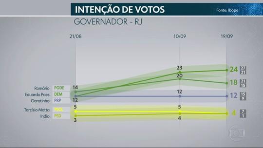 Pesquisa Ibope no Rio: Paes, 24%, Romário, 18%, Garotinho, 12%