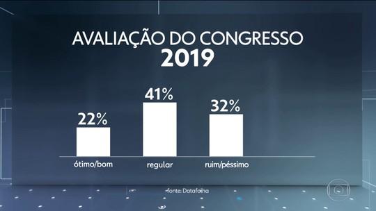 Pesquisa Datafolha aponta aumento no índice de aprovação do Congresso