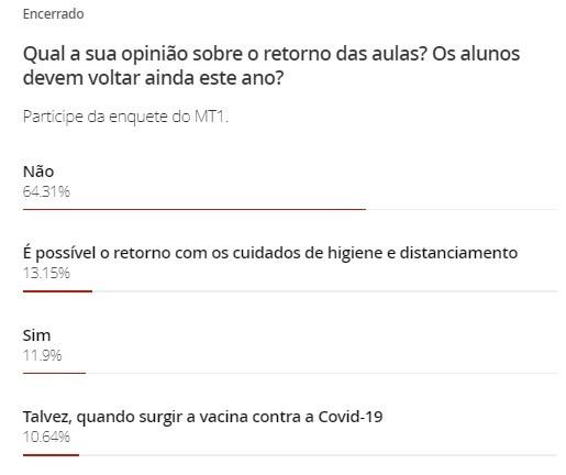 Em enquete, maioria vota contra o retorno das aulas presenciais em escolas de MT