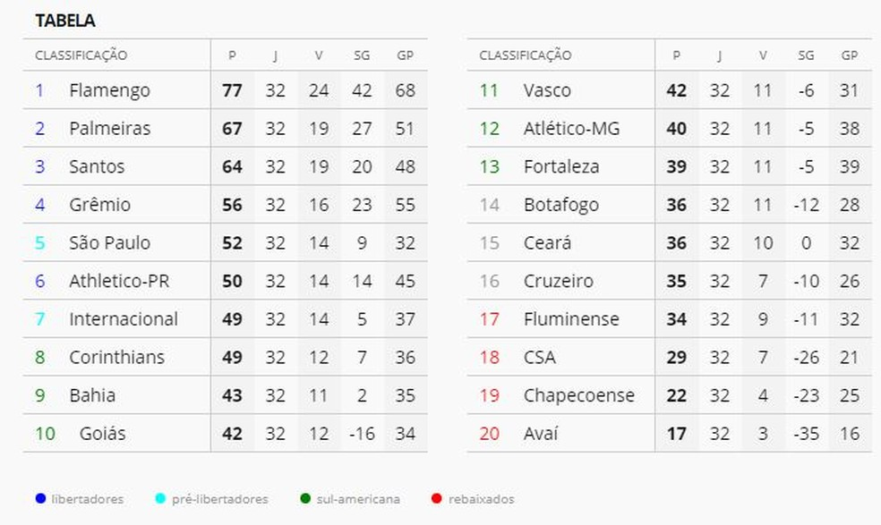 A classificação do Brasileirão após 32 rodadas — Foto: GloboEsporte.com
