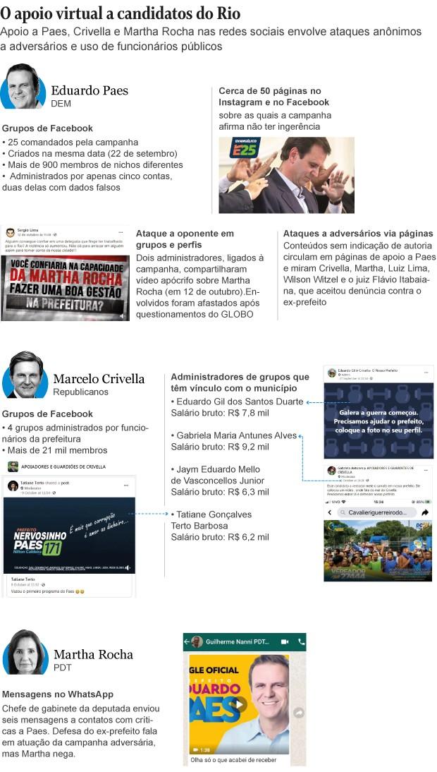 Apoio virtual a candidatos no Rio de Janeiro