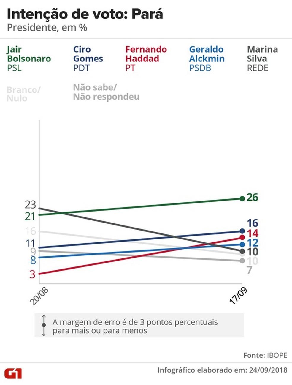 Pesquisa Ibope - Evolução da intenção de voto para presidente no Pará — Foto: Arte/G1