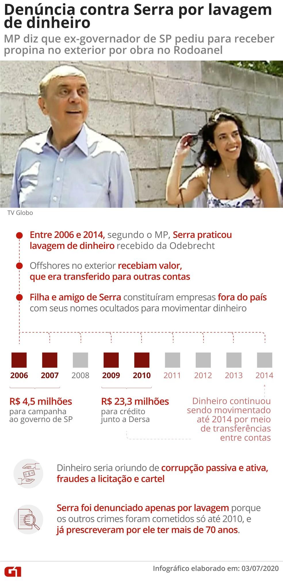 Arte mostra denúncia do Ministério Público contra José Serra — Foto: Arte/G1