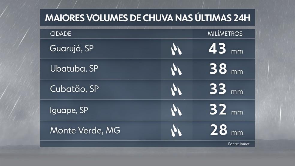 Acumulados de chuva 07/10/19 — Foto: Reprodução TV Globo