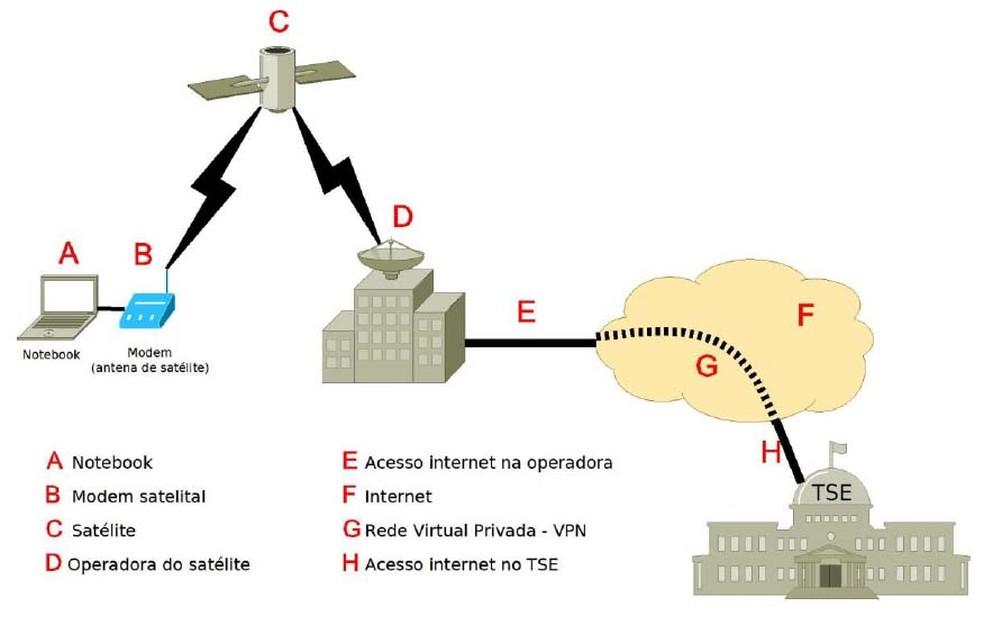 Esquema do serviço de comunicação móvel via satélite utilizado em locais remotos do país — Foto: Divulgação/TSE